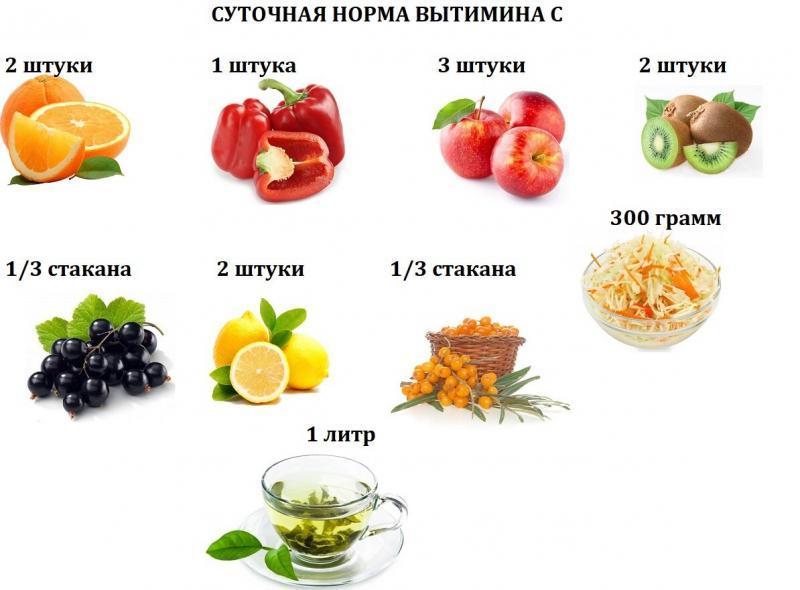 Омолодит кожу витамин С. Где взять и как использовать.