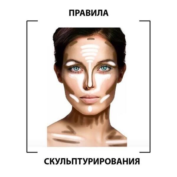 Контуринг лица, инструкция по применению